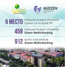 Университет в уходящем году впервые принял участие во всемирном рейтинге университетов UI Green Metric World University Rankings
